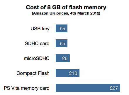 Cost of 8 GB of flash memory