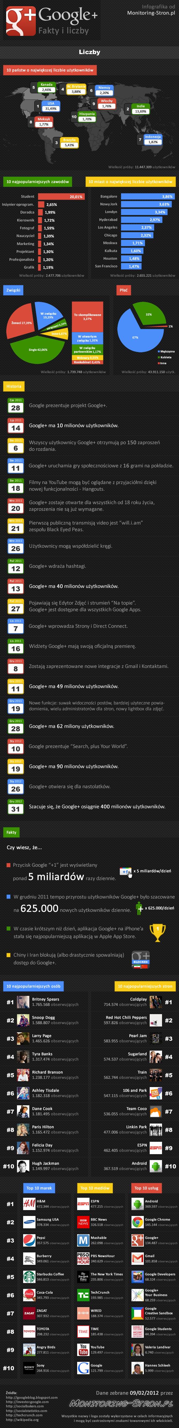 google-plus-fakty-i-liczby