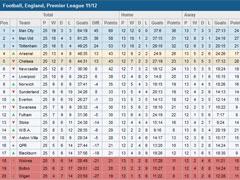 Paf English Football Statistics