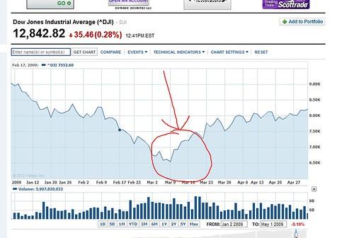 Dow Jones 03.09.2009