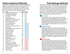 Trail List and Ratings