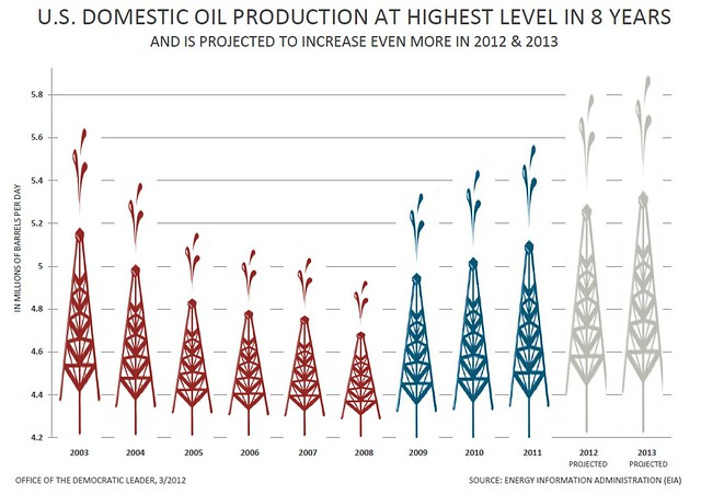 US domestic oil production under Obama chart