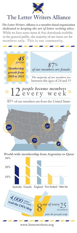 LWA Infographic