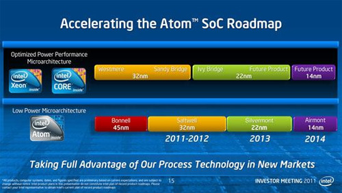 intel chip roadmap