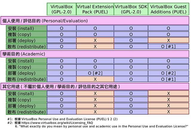 圖4: VirtualBox 授權及適用性對照表
