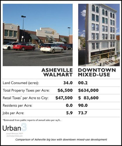 Tax yield study, big box sprawl vs. intense downtown development, Asheville, NC