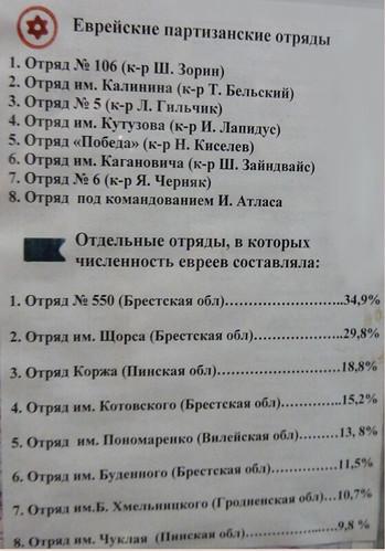 еврейские партизанские отряды Беларуси, музей ХЭСЭДа