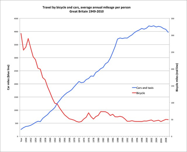 Cycling v motoring in Britain, 1949-2010