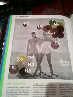 Gas composition in Taschen / information graphics