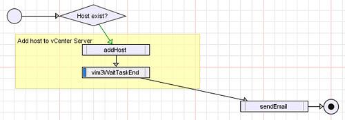 Linking Tasks