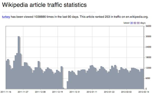 Wikipedia Traffic Stats