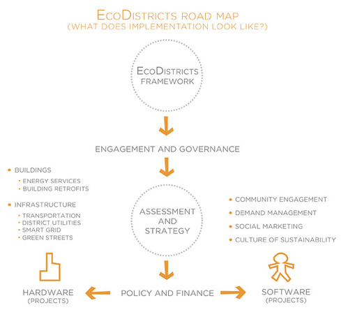 EcoDistrict_Roadmap