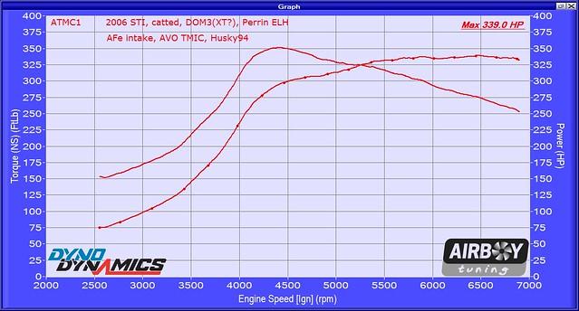 2006 STI DOM3XT ELH AVO TMIC H94 520170