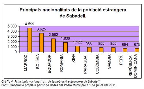Las nacionalides más presentes en Sabadell. Autor: OIS