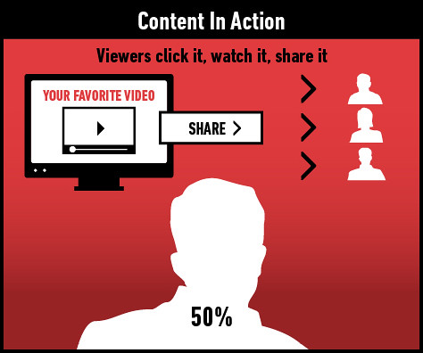 Online video content in action