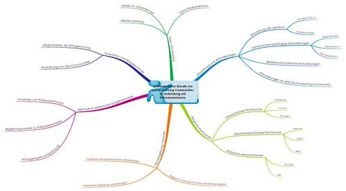 Mindmap Projektarbeit Berufspädagoge