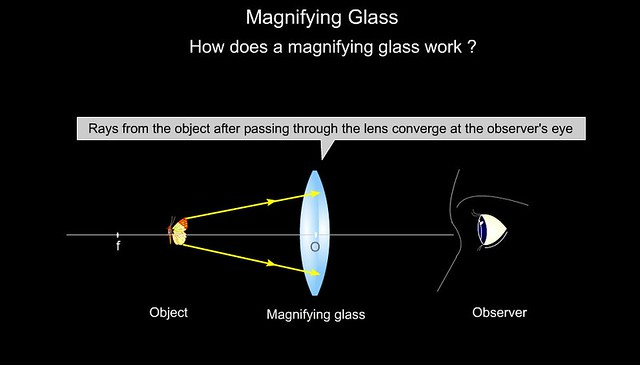 How A Magnifying Glass Works Www Goalfinder Com Product