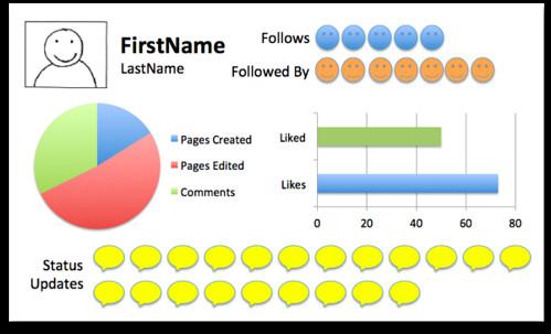 Infographics Profiles