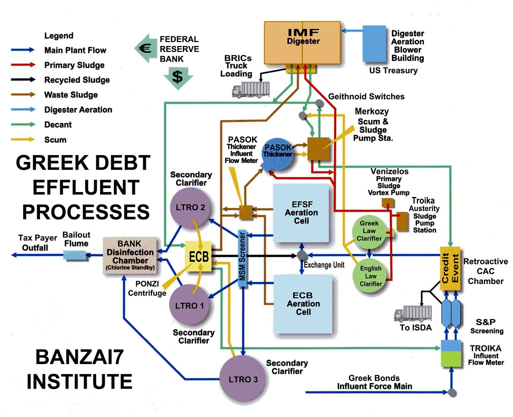 BANZAI7: GREEK DEBT EFFLUENT PROCESSES