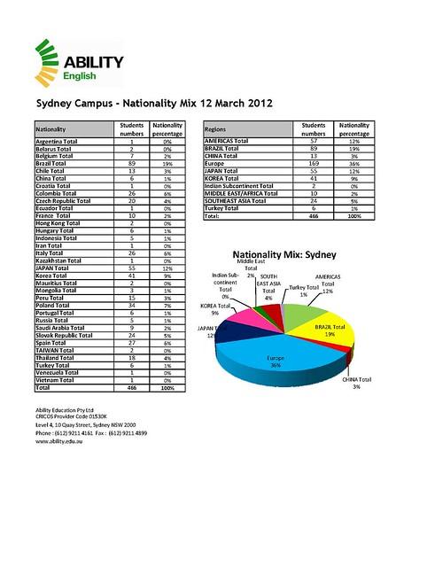 Sydney Nationality Mix 12 March 2012