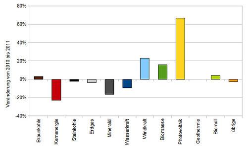 Relative Veränderung der Stromerzeugung der einzelnen Energieträger