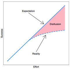 Success as a function of effort