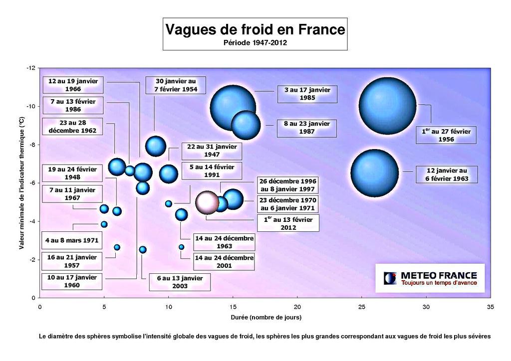 classement des vagues de froid en France suivant leur durée et leur intensité météopassion