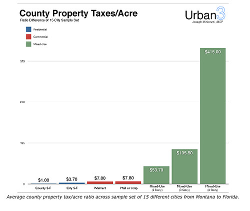 Typical tax yield per acre, multi-county study
