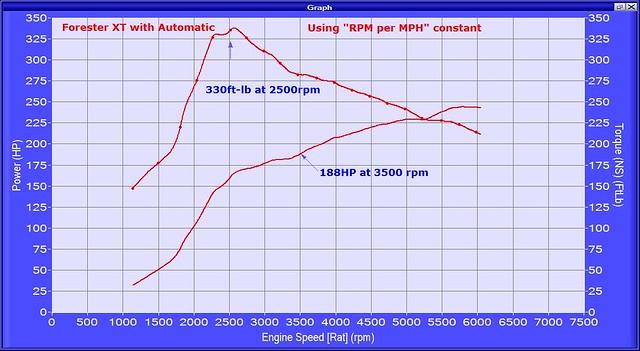FXTA hptq vs rpm