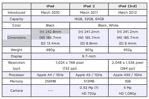 リンゴが好きでぃす♪: 歴代 iPad 比較早見表