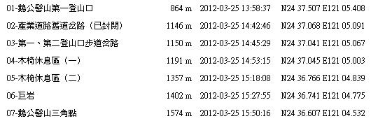 鵝公髻山行程表(第一登山口)