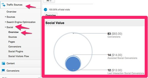 Overview - Google Analytics
