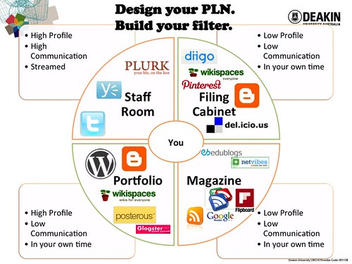 Design Your PLN Diagram - Updated 2012