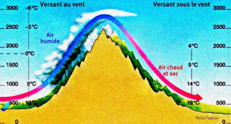 schéma de l'effet de foehn météopassion