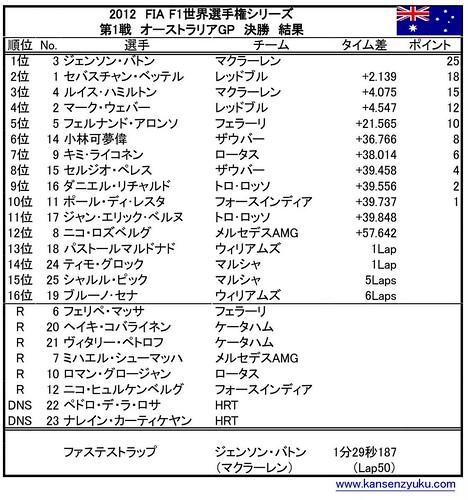 オーストラリアGP(決勝結果2)
