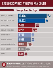 Facebook Pages: Average fan Count