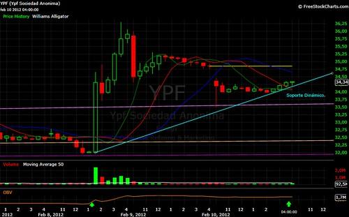 Cierre intradiario de YPF en mercados  USA