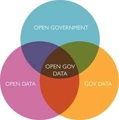 open government data - simple venn diagram