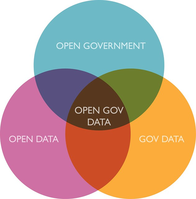 Open data venn diagrram