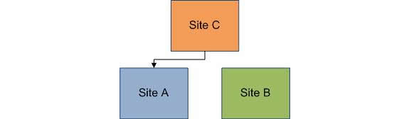 网站C链向网站A