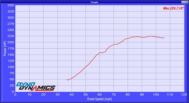 manual transmission power vs mph