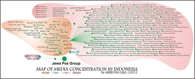 MediaOwnership_JawaPos