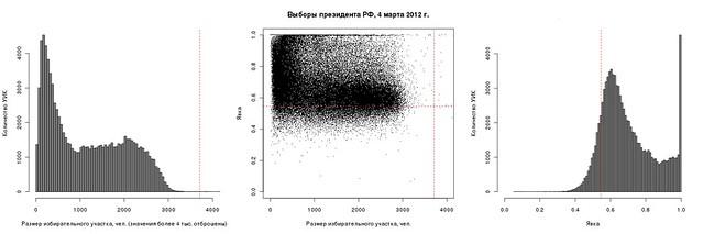 plot-hist.voters-turnout.20120304.95359