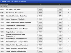 Betway Tennis Odds