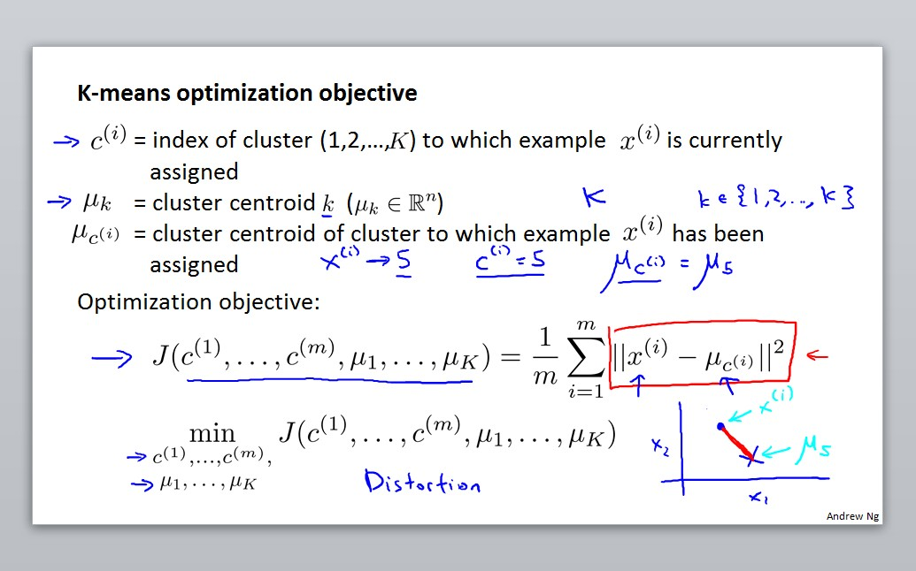 K-means optimization objective