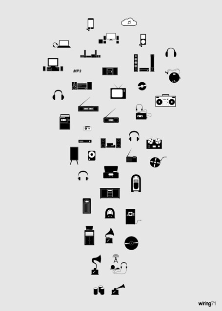 the evolution of audio technology