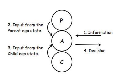Ego states decision Jpeg