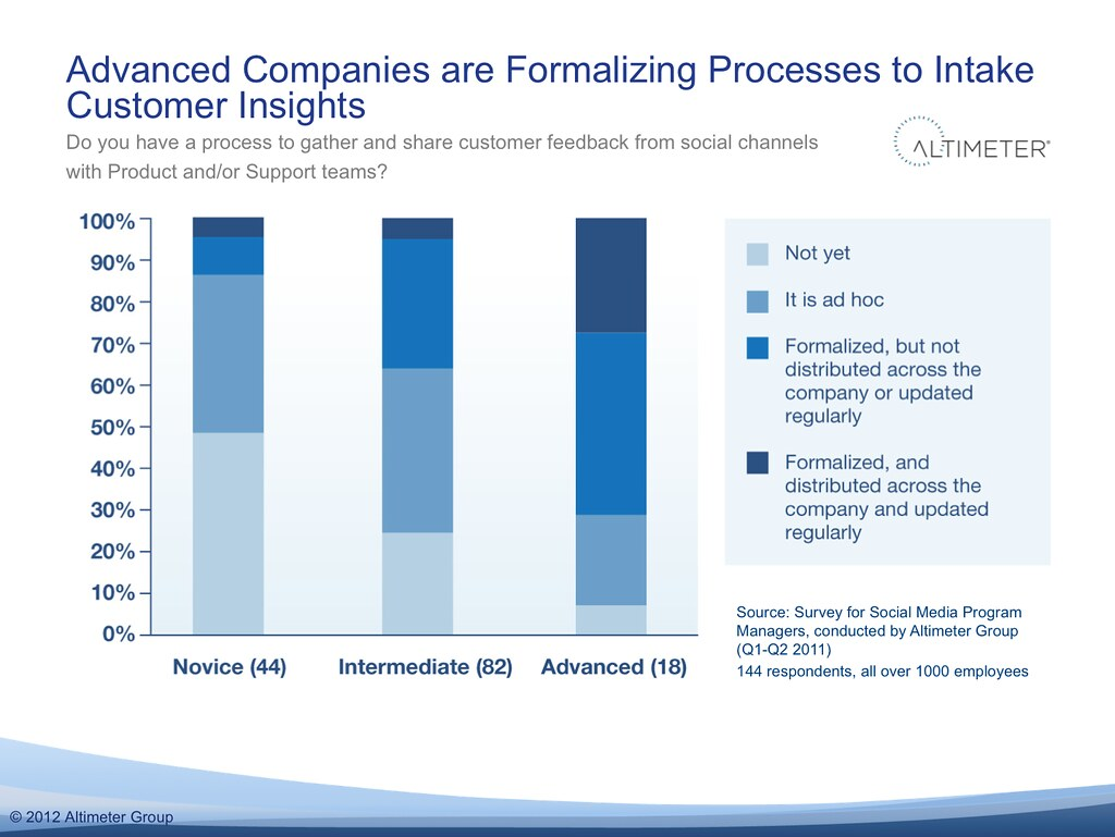 Advanced Companies are Formalizing Processes to Intake Customer Insights