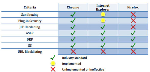 Browser Security Comparison
