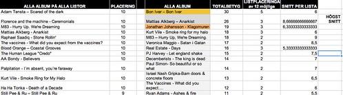 Toppen av topplisorna - musik 2011 (alla svar)